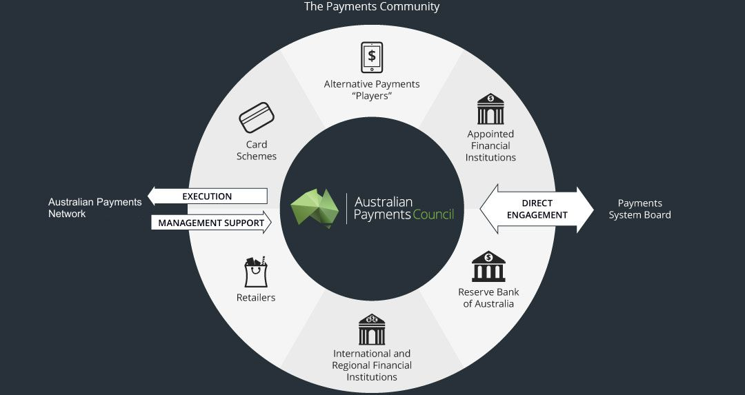 The Payments Community